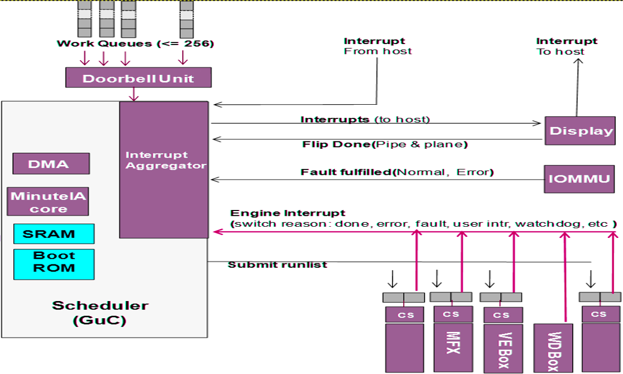 umair-akbar-guc - Intel Graphics Stack from Scratch: Security Implications - Part 1