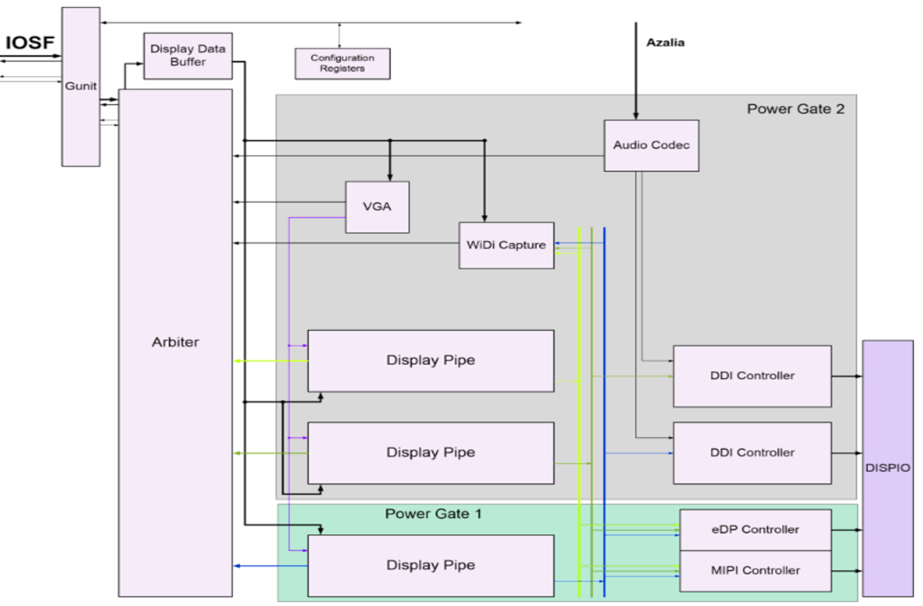 umair-akbar-gunit - Intel Graphics Stack from Scratch: Security Implications - Part 1