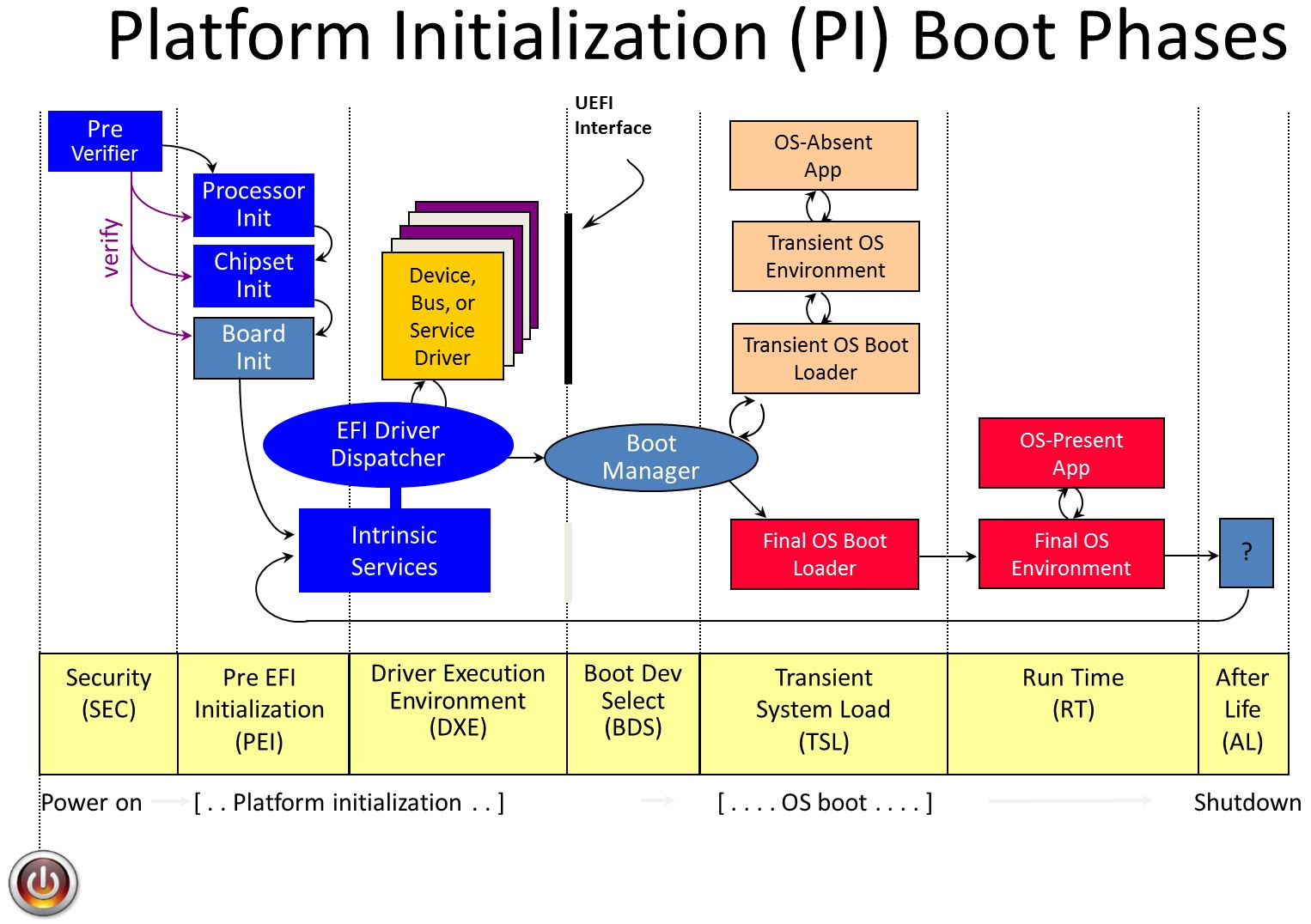 UEFI boot stages