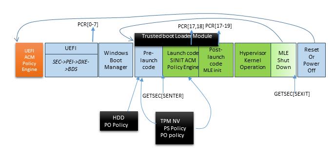 Windows MLE + HV