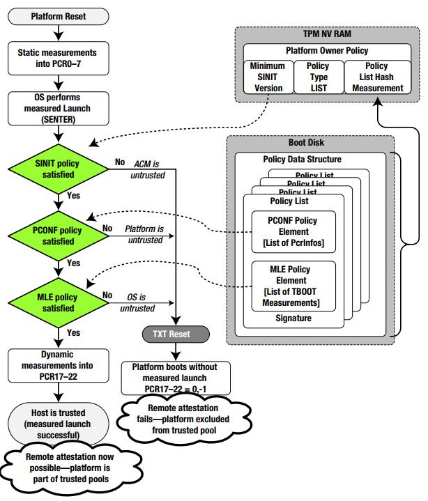DRTM Model